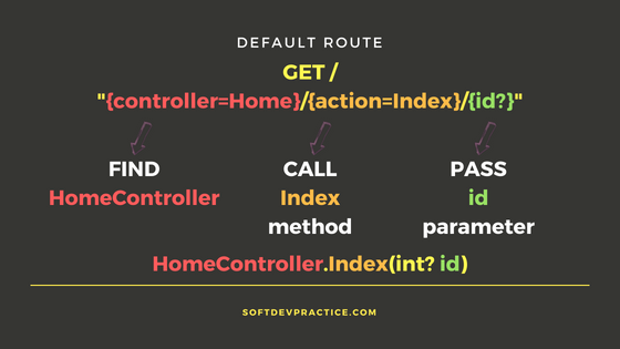 Default route structure